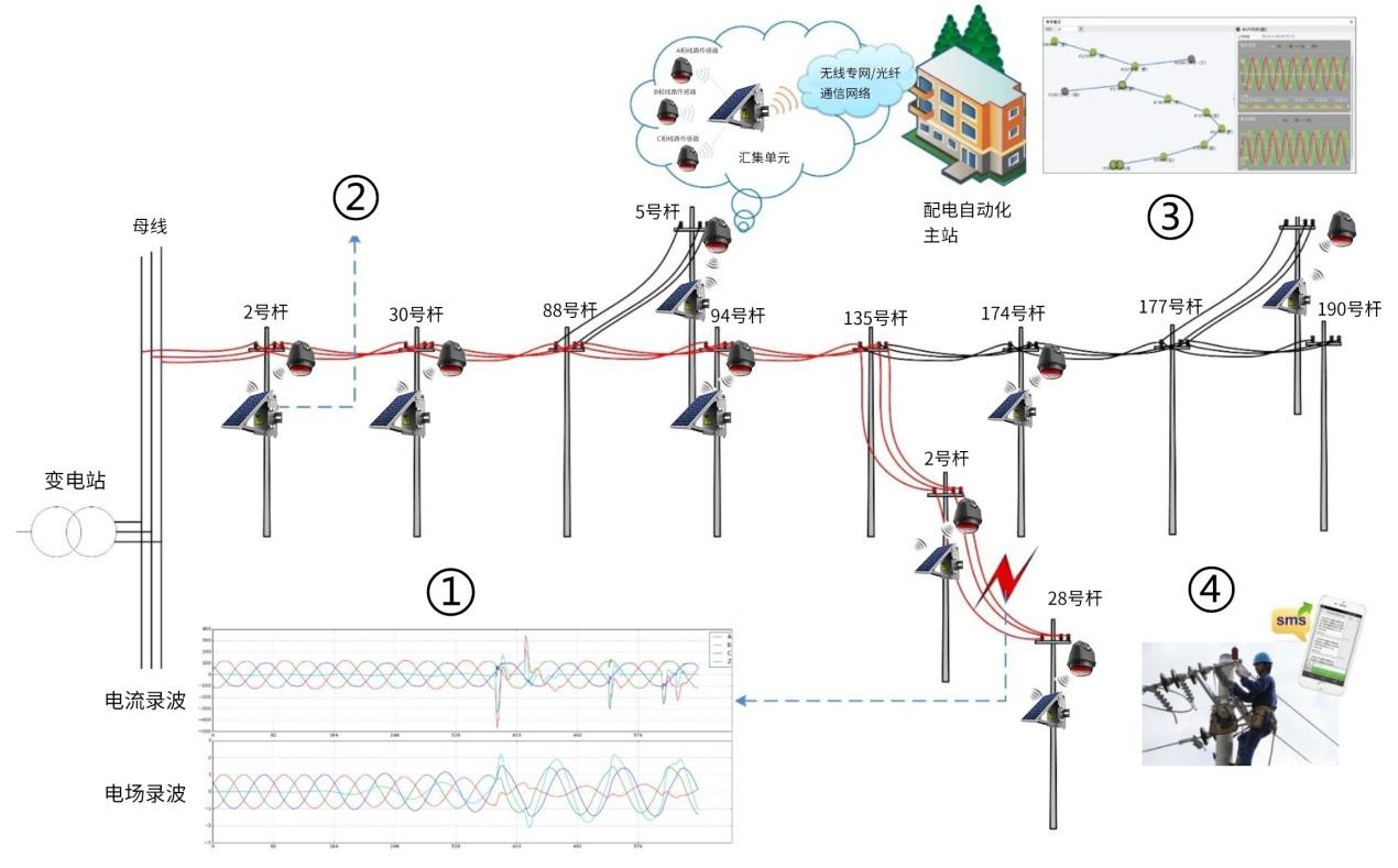 配电网线路状态监测系统